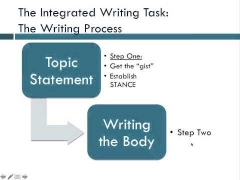 TOEFL Writing Skills Preparation 6: Overview of the TOEFL Integrated Writing Task