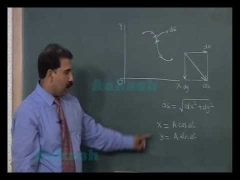 Class 11-Physics-Kinematics-Online IIT-JEE Video Lectures