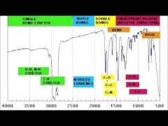 How to read IR spectroscopy - Organic Chemistry Tutorials