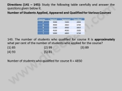 Indian Bank Exam | for Rural Marketing officer on 03-01-2010 | Aptitude problems 141-145